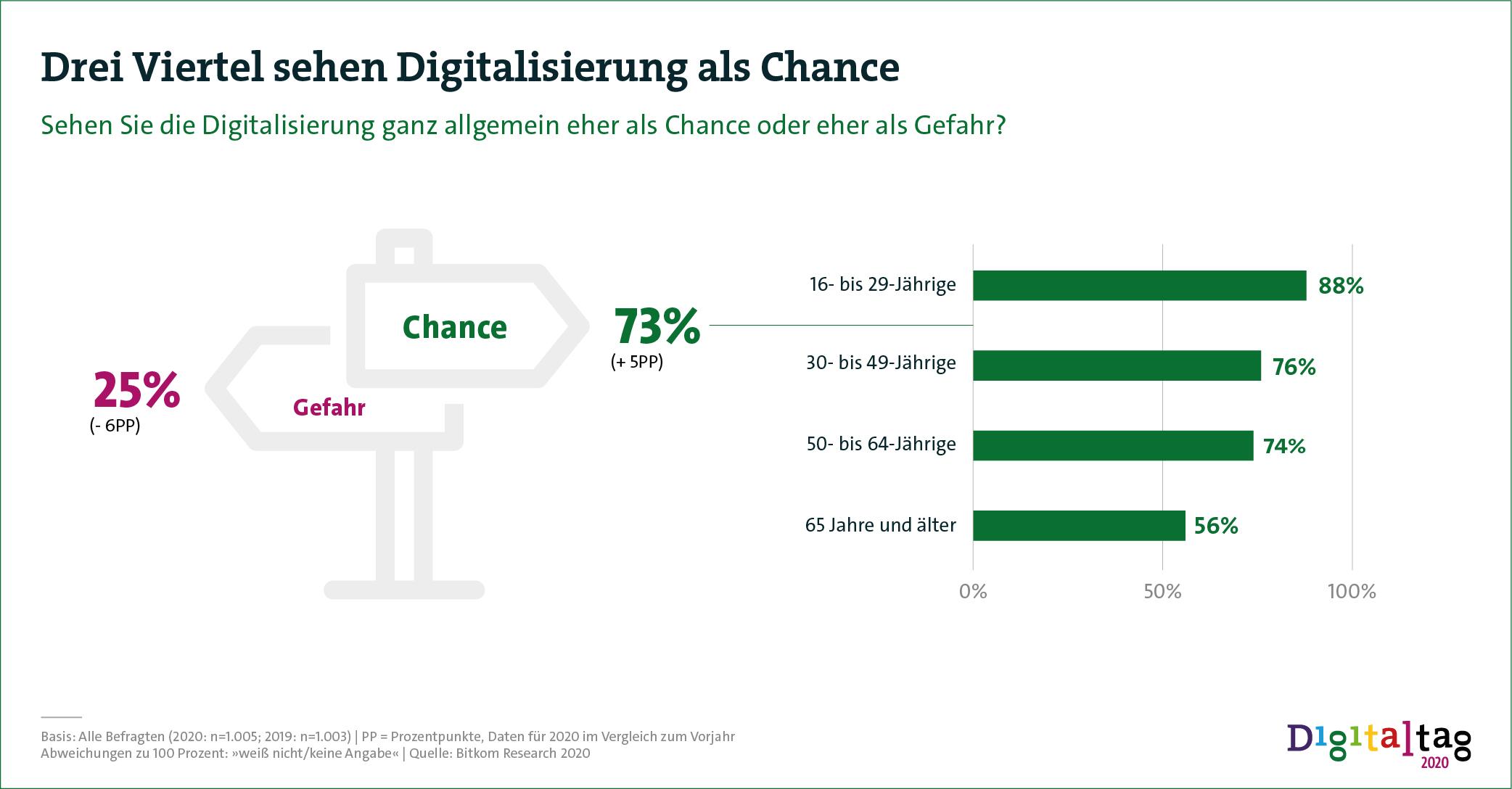 Dreiviertel der Bevölkerung sehen die Digitalisierung als Chance