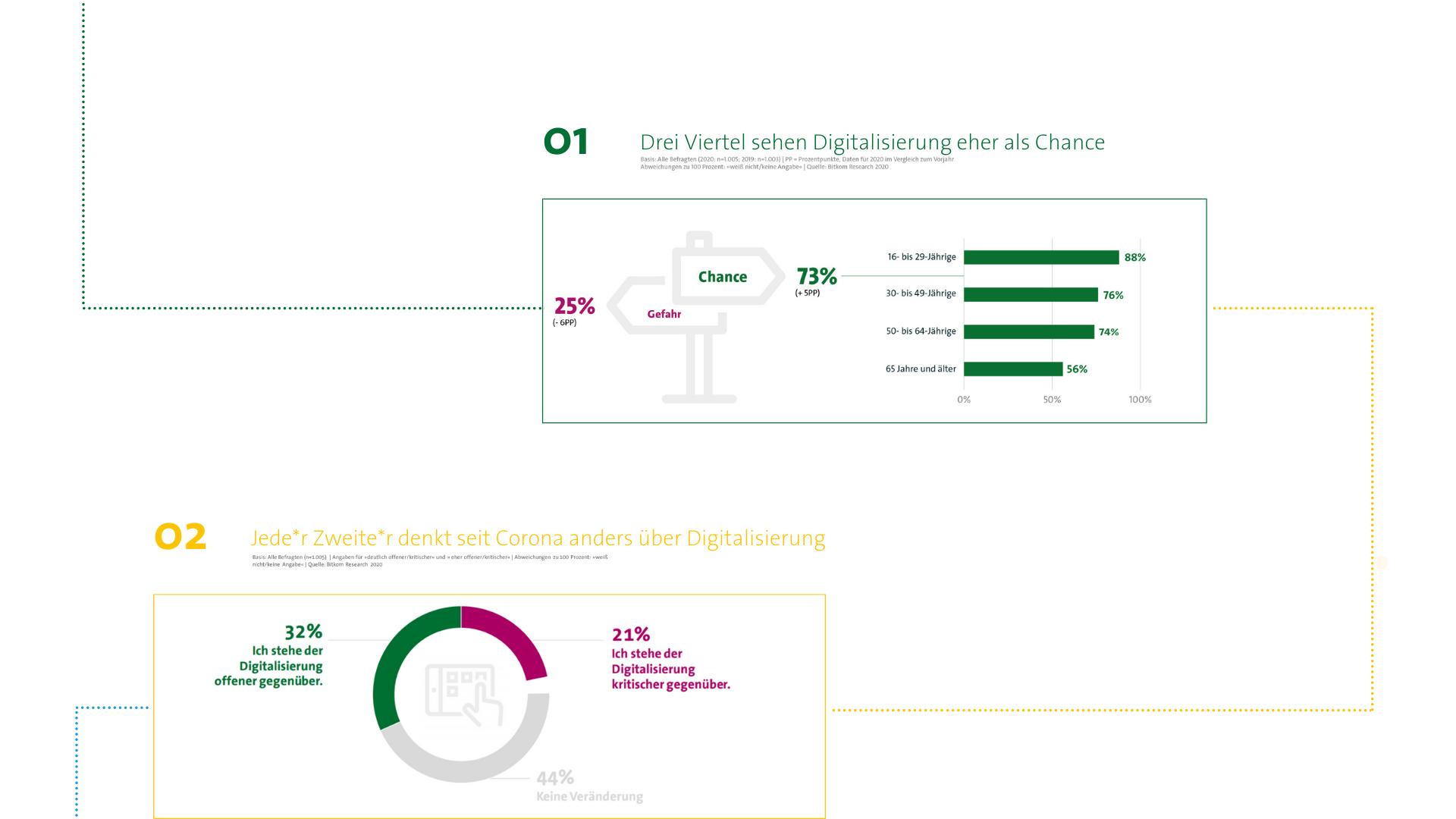 Drei Viertel sehen Digitalisierung als Chance, jede Zweite denkt anders über Digitalisierung seit Corona.
